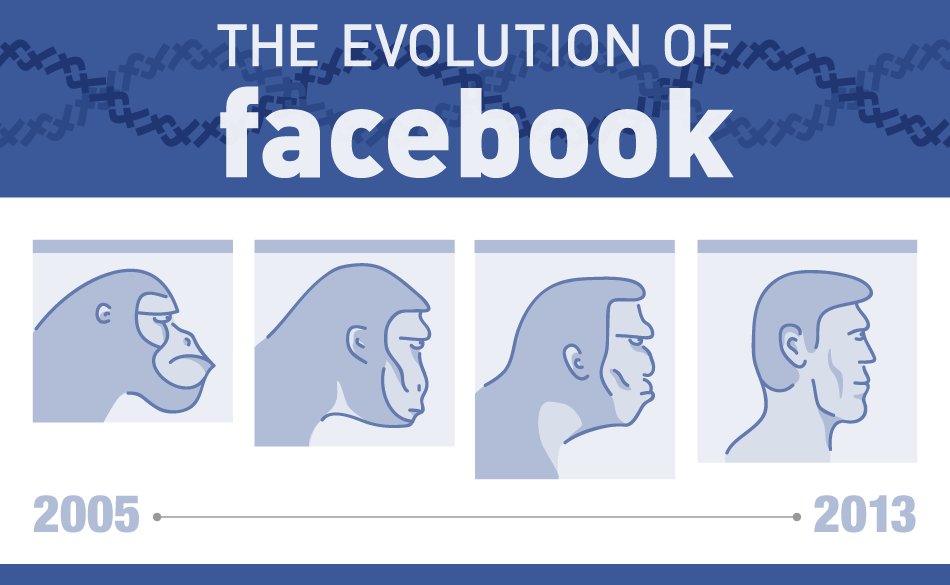 Evolution-Of-Facebook