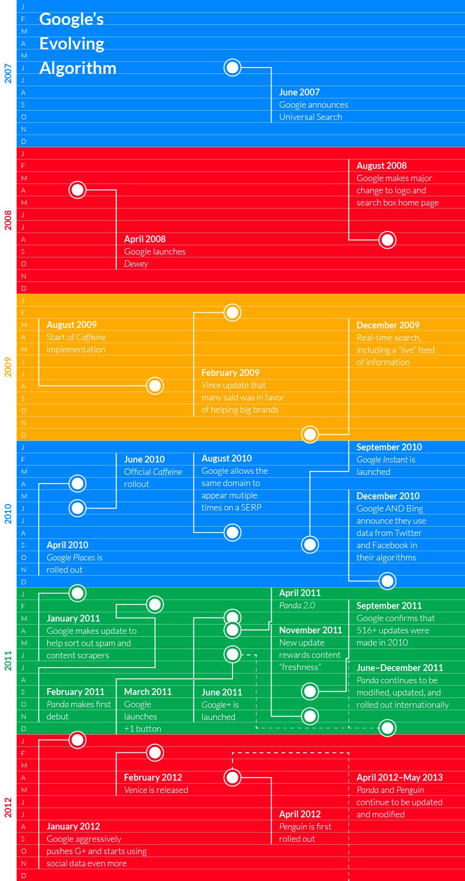 google-algorithm-infographic